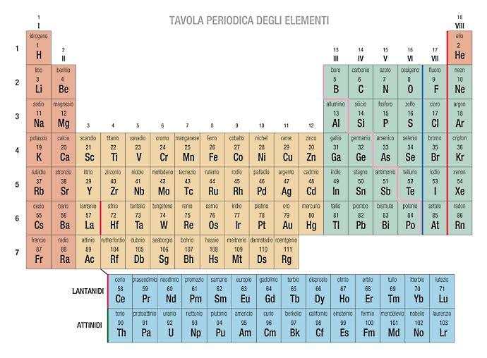 Tavola periodica degli elementi wiki pacini - Tavola periodica con numeri ossidazione ...
